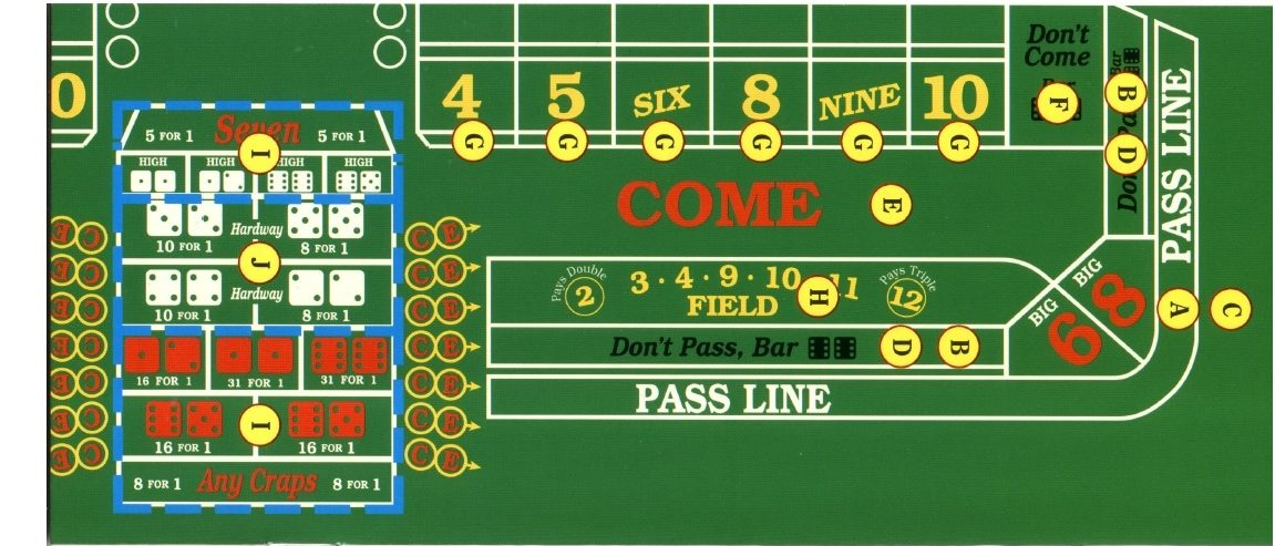 Craps, Casino Game