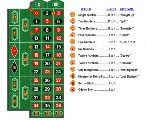 Roulette, Casino Game Rules